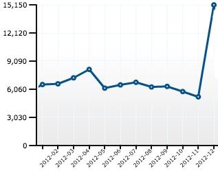 Blogstatistik 2012 DIY Ausstellungsblog